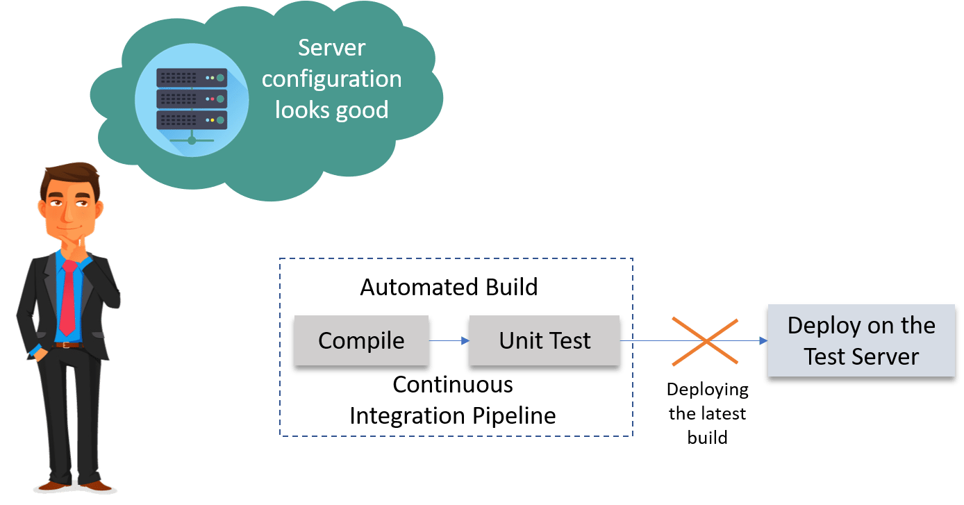 Building A Continuous Delivery Pipeline Using Jenkins Dzone Devops Went Thought Lot Of Wiring Diagrams And Eventually Settled On This Like Most The People Even They So Spent Time Trying To Find What Was Wrong With Configuration Environment