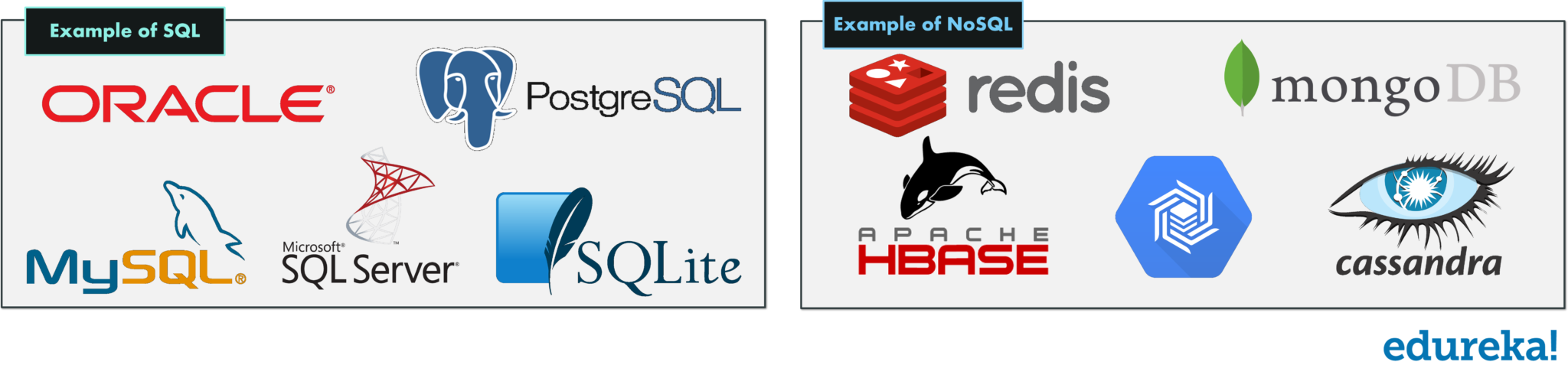 Examples of SQL and NoSQL - SQL vs NoSQL - Edureka