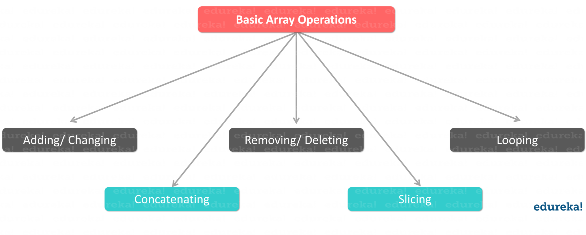 Arrays in Python: What are Python Arrays & How to use them? | Edureka