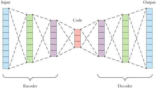Autoencoders Tutorial - Autoencoders Architecture
