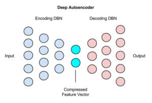 Autoencoders Tutorial - Deep Autoencoders