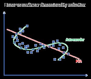 PCA vs Autoencoders