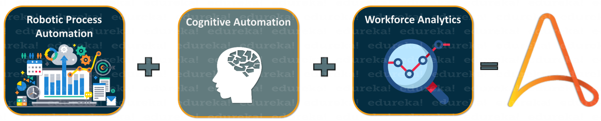 Automation Anywhere - Automation Anywhere Examples - Edureka