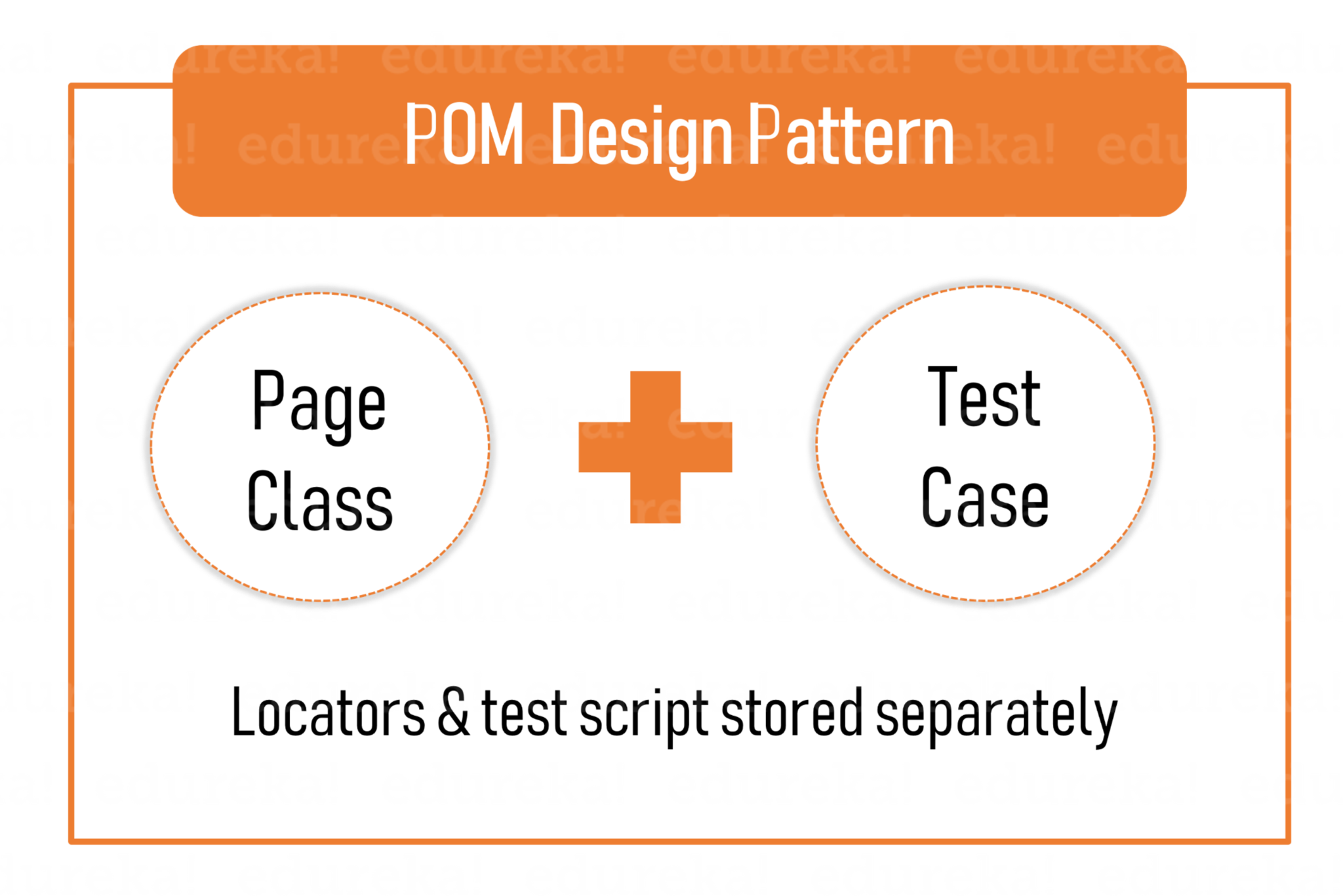 Page Object Model In Selenium With Page Factory | Edureka