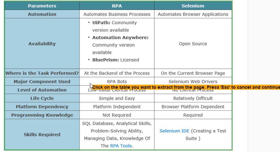 Automation Anywhere Examples For Practice | RPA Tools | Edureka