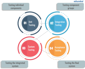 Levels of Software Testing - What is Integration Testing? - Edureka