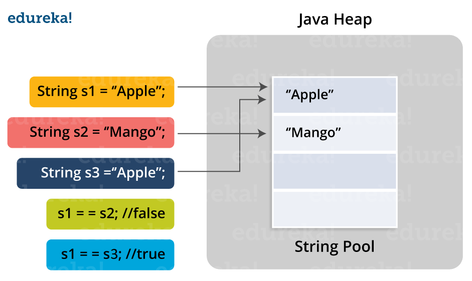 String pool - Java Interview Questions - Edureka
