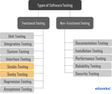 TestingTypes - Smoke Testing and Sanity Testing - Edureka