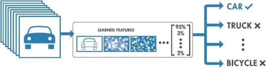 Tensorflow-image-classification