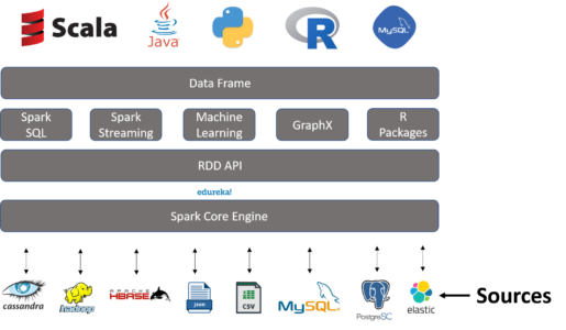 DataFrames in Spark | A Solution to Structured Data Processing | Edureka