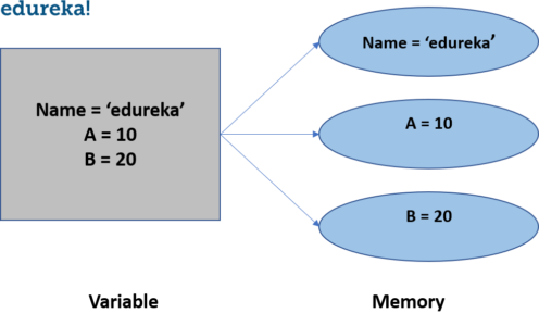 variables-variables and data types in python-edureka