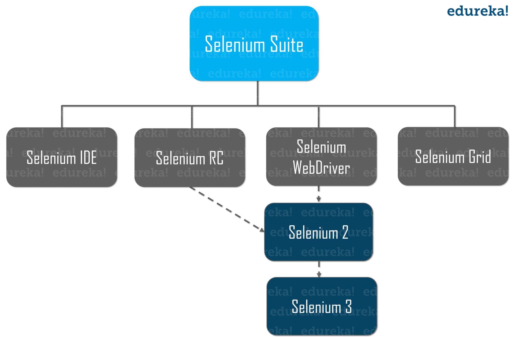 Selenium Suite - Selenium WebDriver Architecture - Edureka