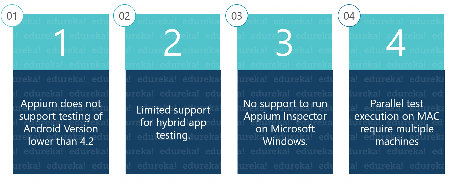 Top 50 Appium Interview Questions & Answers For 2019   Edureka