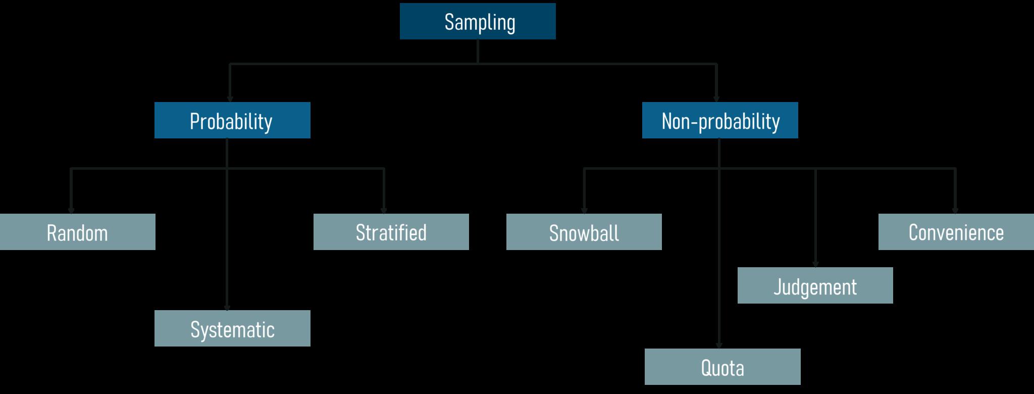 A Complete Tutorial On Statistics And Probability | Edureka