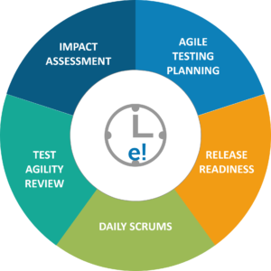 lifecycle - what is agile testing - edureka