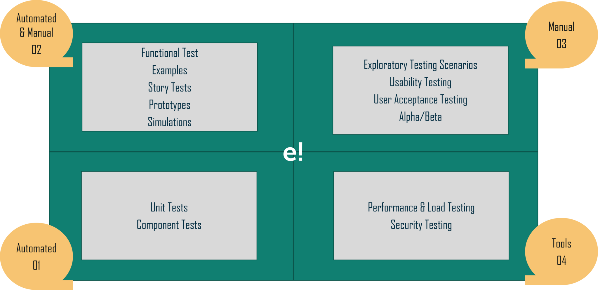 quadrants - what is agile testing - edureka