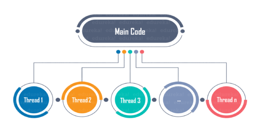 threads-multithreading in python-edureka