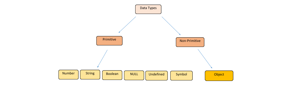 JavaScript Data Types - Edureka