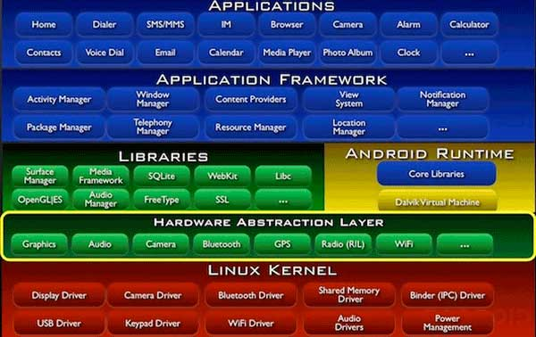 Android Architecture Guides for beginners | Edureka