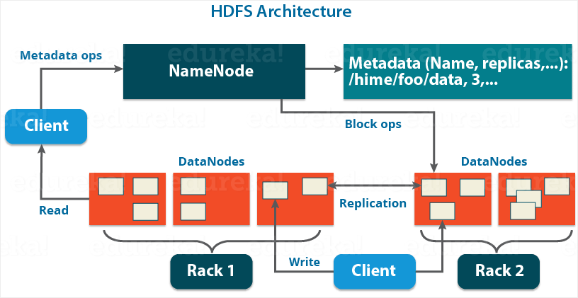 Apache Hadoop HDFS Architecture - Edureka