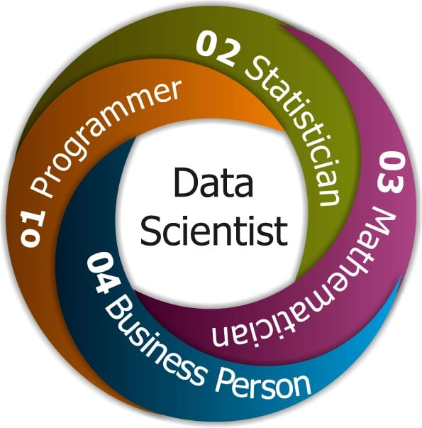 Roles of a Data Scientist
