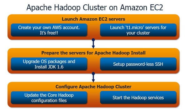 How to Install Apache Hadoop Cluster on Amazon EC2 Tutorial