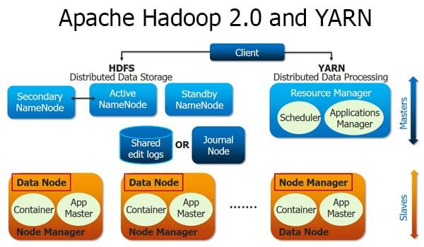 Apache Hadoop 2 0 and Yarn Tutorial | Edureka