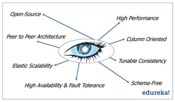 Apache Cassandra Advantages | Edureka