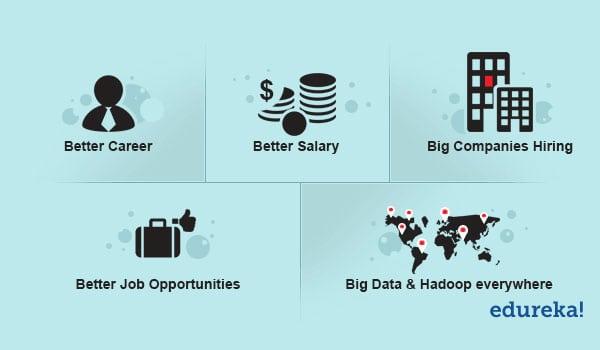 Hadoop Advantages Opportunities And Salary For Hadoop Edureka
