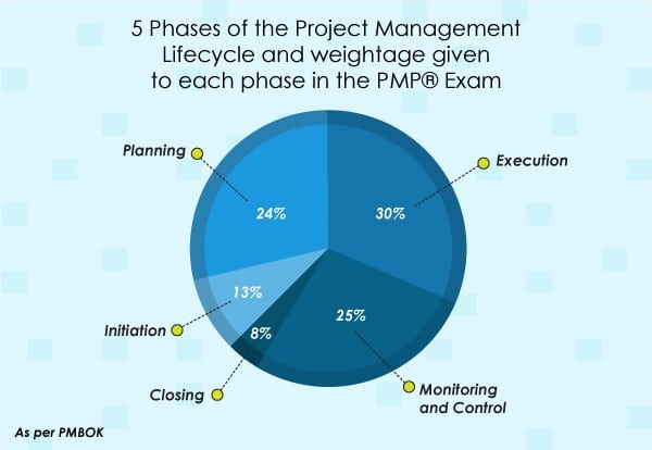PMP Course Phases