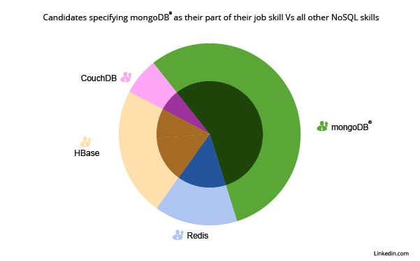 MongoDB a popular choice