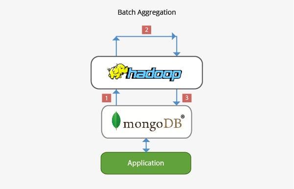 Hadoop Mongo DB Aggregation