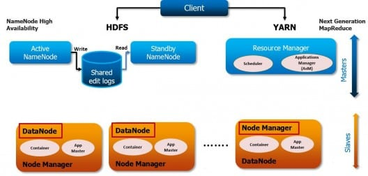 Introduction to hadoop 2 0 and how it overcomes the for Hadoop 2 architecture