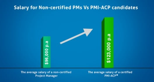 Salary For PMI ACP Candidates