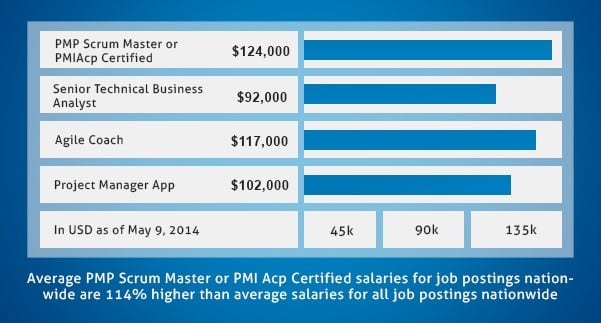 Salary of PMI Certified