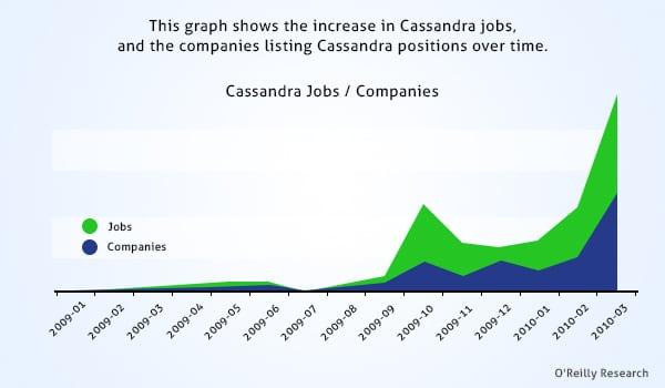 Companies Hiring Cassandra Professionals