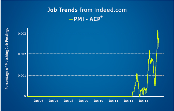 Job Trend of PMI ACP