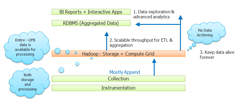 Introduction to Hadoop Administration | Edureka co