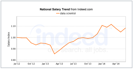 data scientist salary trend