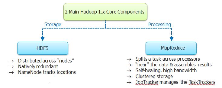 Hadoop 1.X  Core Components