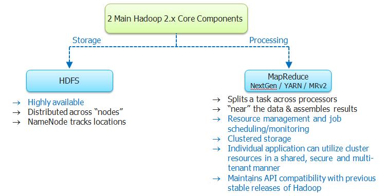 Hadoop 2.X Core Components
