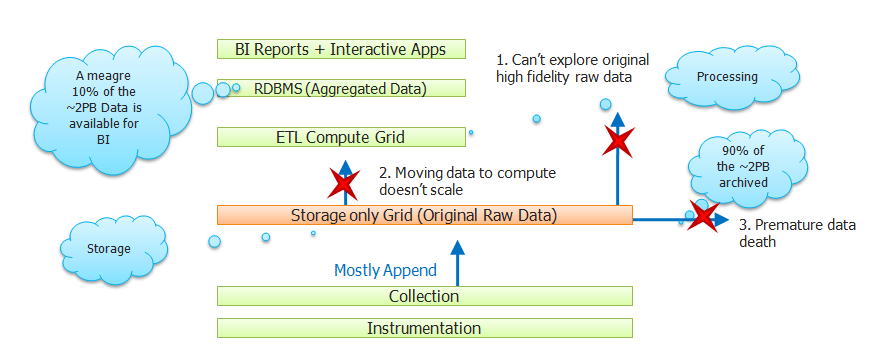 Limitations of existing Data Analytics Architecture