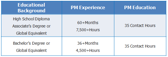 Pre-Requisites for Taking Up PMP Exam