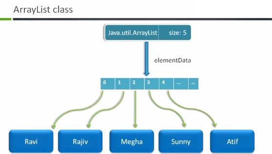Dynamic Data Allocation in Java