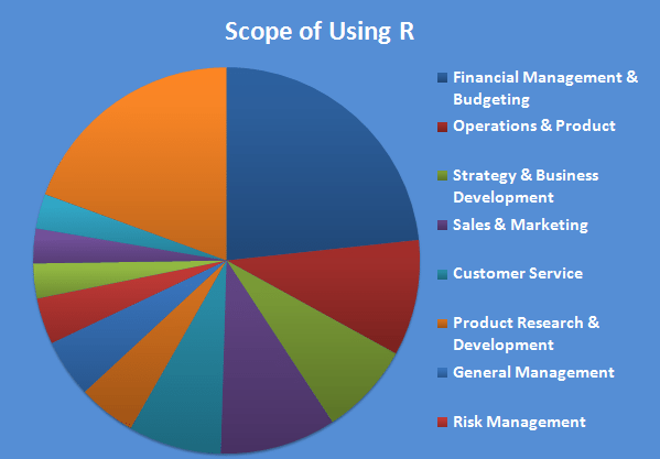 Increased Scope of R Usage