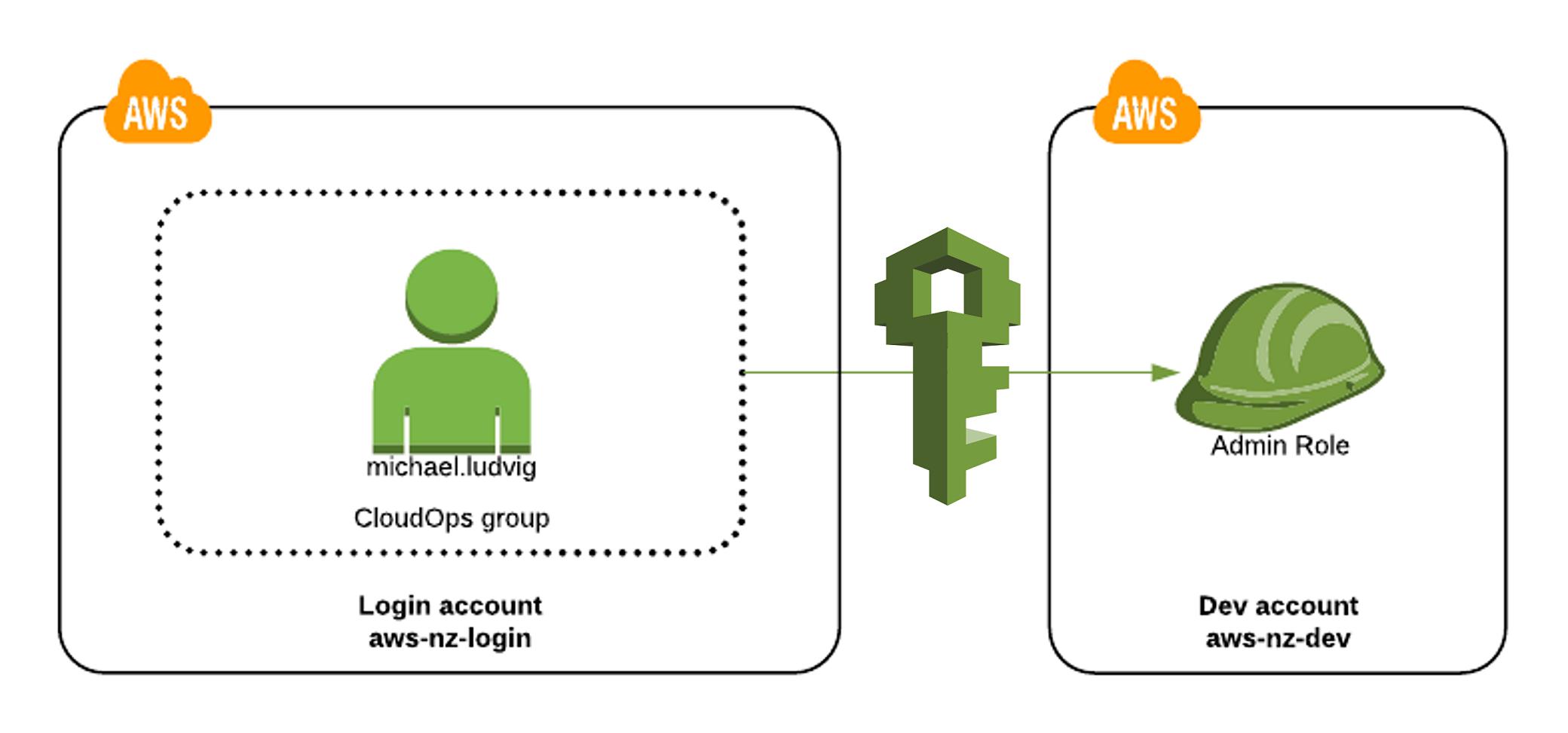 AWS IAM - identity and Access management - edureka