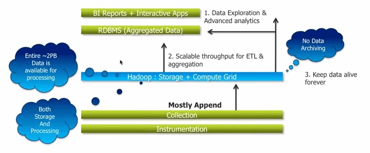 Hadoop Overcomes Limitations