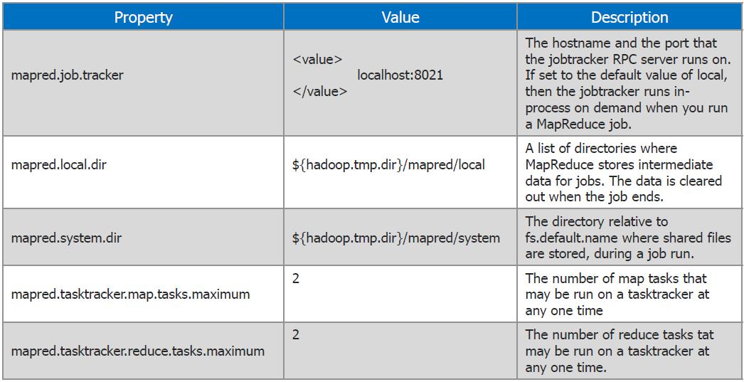 Explaining Hadoop Configuration | Edureka co