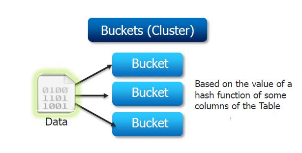 Hive Data Models