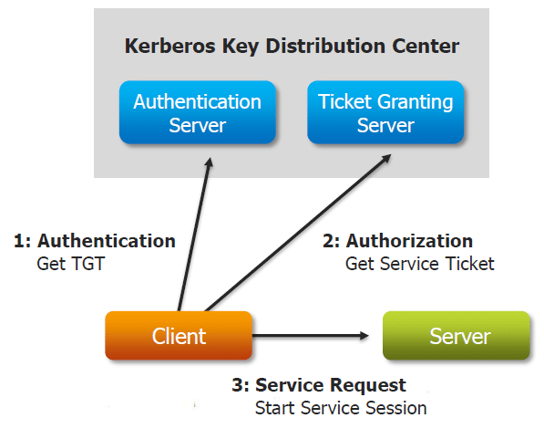 Components of Kerberos